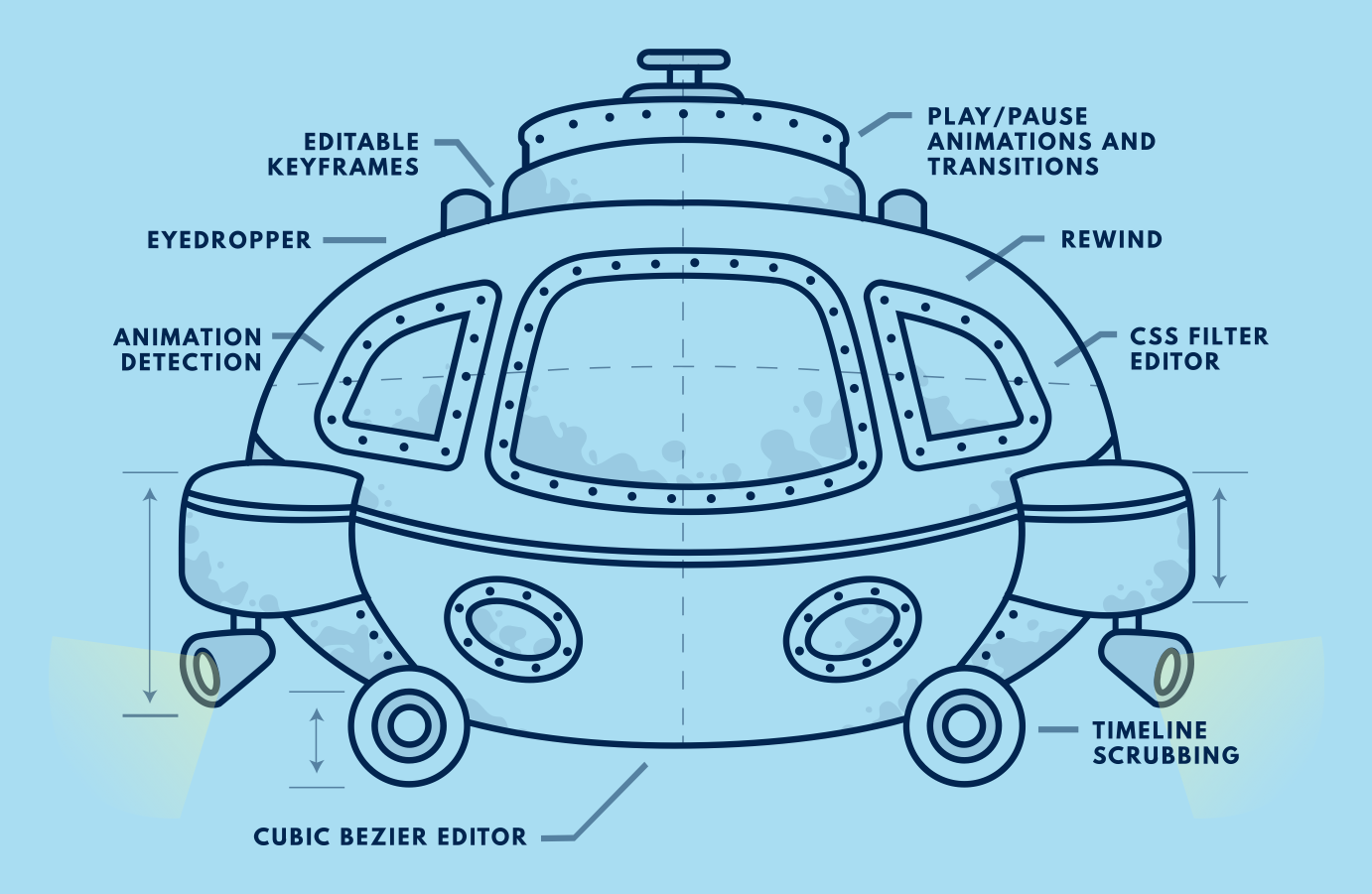 Diagram of a submarine with Developer Tools labeled on it