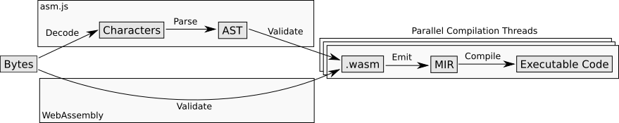 asm.js and WebAssembly compilation pipeline
