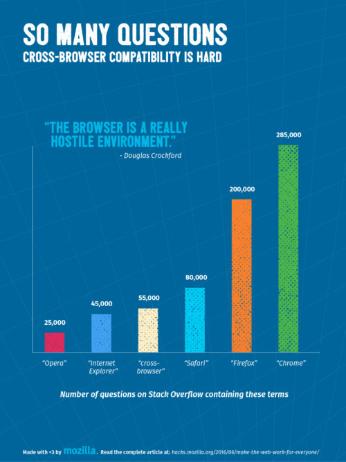 Statistics showing the number of questions on Stack Overflow that relate to cross-browser compatibility.