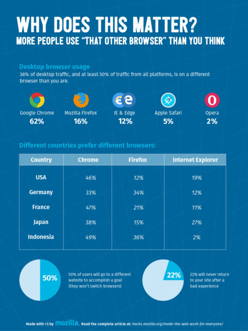 Statistics showing that browser use varies by locale, and that broken web sites drive away users.