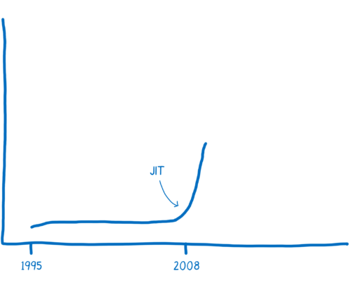 A graph showing JS execution performance increasing sharply in 2008