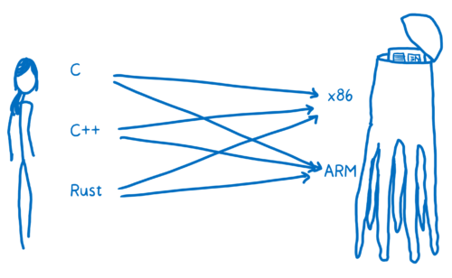 Diagram showing programming languages C, C++, and Rust on the left and assembly languages x86 and ARM on the right, with arrows between every combination