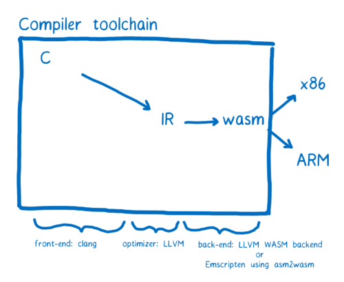 Diagram of the compiler toolchain