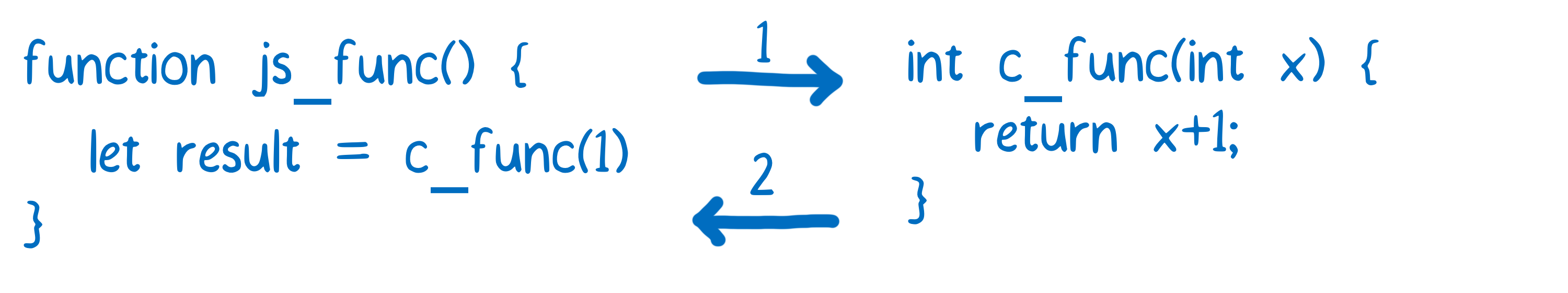 Creating And Working With Webassembly Modules Mozilla Hacks The Run Together To At A 4 Ohm Load As Shown In Below Diagram Showing Js Function Calling C Passing An Integer Which