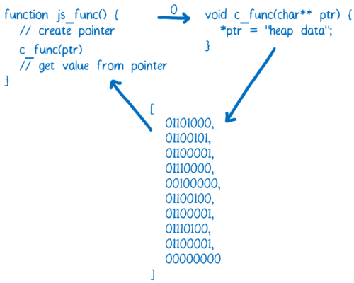 Diagram showing a JS function calling a C function with an integer that represents a pointer into memory, and then the C function writing into memory