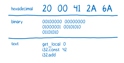 Table showing hexadecimal representation of 3 instructions (20 00 41 2A 6A), their binary representation, and then the text representation (get_local 0, i32.const 42, i32.add)