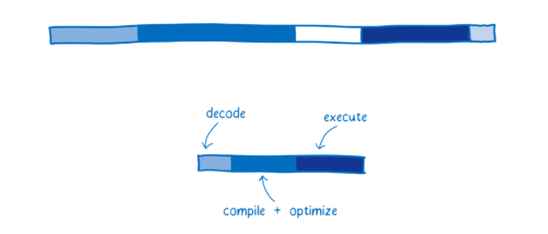 Diagram showing 3 categories of work in WebAssembly (decode, compile + optimize, and execute) with times being much shorter than either of the previous diagrams