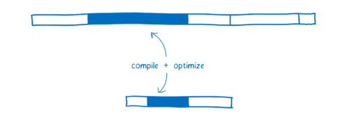 Diagram comparing compiling + optimizing, with WebAssembly being shorter