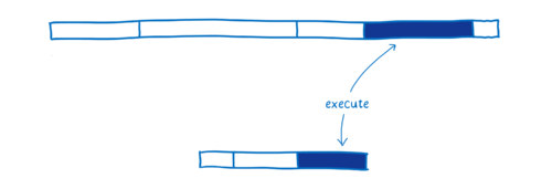 Diagram comparing execution, with WebAssembly being shorter