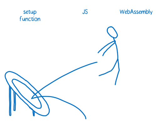 Person jumping from JS on to a trampoline setup function to get to WebAssembly