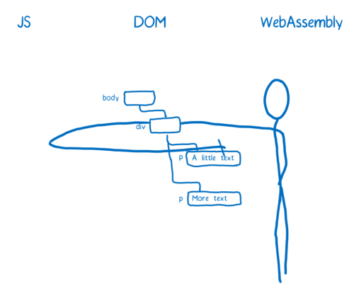 Person reaching around from WebAssembly through JS to get to the DOM