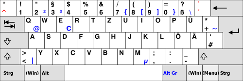 A QWERTZ layout is really close to QWERTY yet has subtle differences.