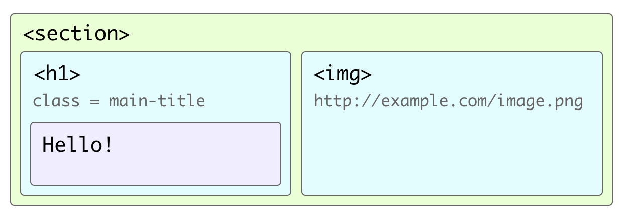A diagram showing the nesting of HTML elements