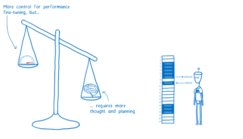 A balancing scale showing that manual memory management gives you more control for performance fine-tuning, but requires more thought and planning
