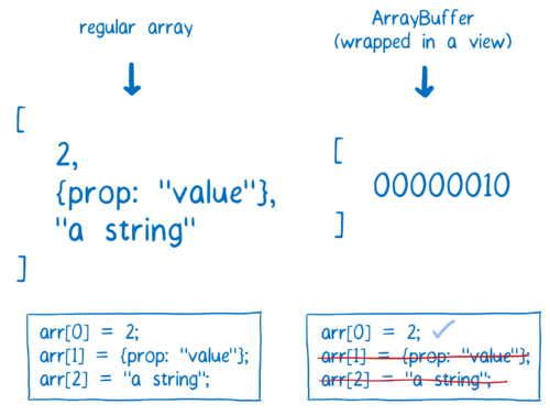 Two arrays, a normal array which can contain numbers, objects, strings, etc, and an ArrayBuffer, which can only contain bytes