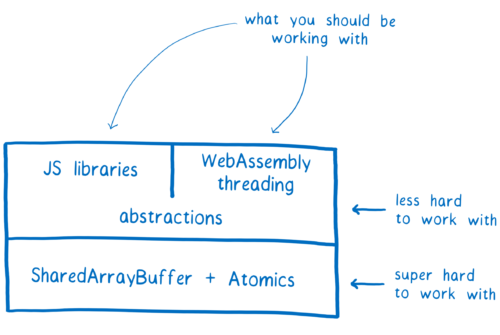 Layer diagram showing SharedArrayBuffer + Atomics as the foundation, and JS libaries and WebAssembly threading building on top