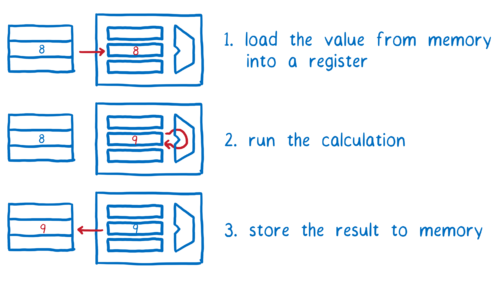 Diagram showing a variable being loaded from memory to a register, then being operated on, and then being stored back to memory