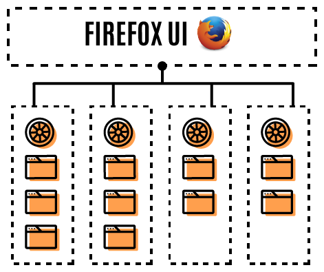 Illustration of Firefox's new multi-process architecture, showing one Firefox UI process talking to four Content Processes. Each content process has several tabs within it.