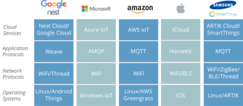 A chart of leading proprietary IoT stacks