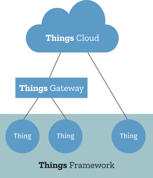 Things Framework diagram