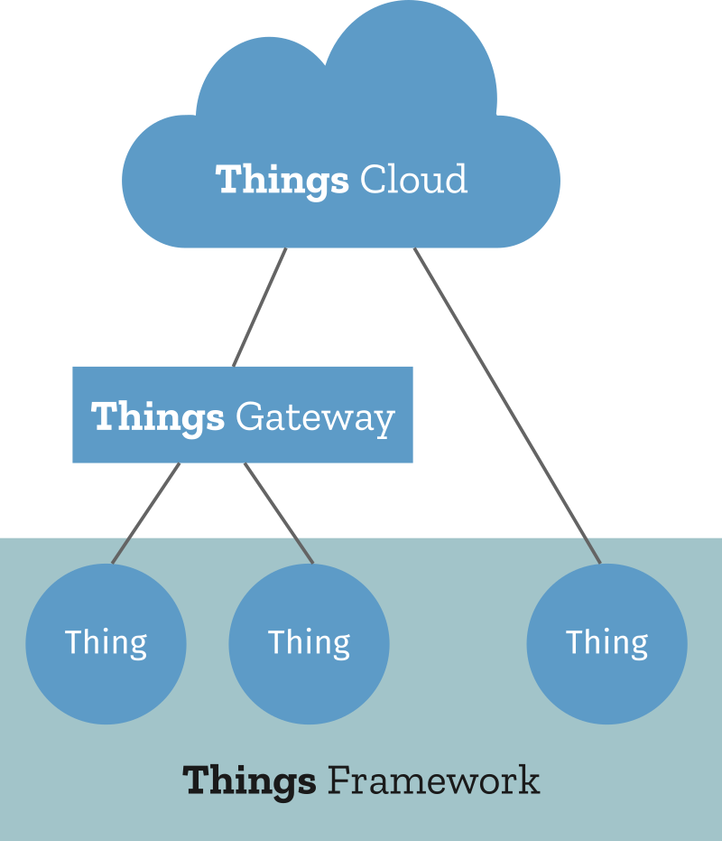 A diagram of the Things Framework
