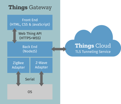 Things Gateway diagram