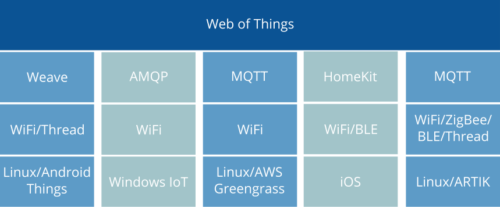 A table showing Web of Things standards