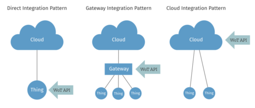 Diagram comparing Direct, Gateway, and Cloud Integration Patterns