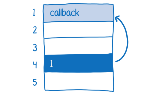 Function pointer at memory address 4 points to the callback at memory address 1