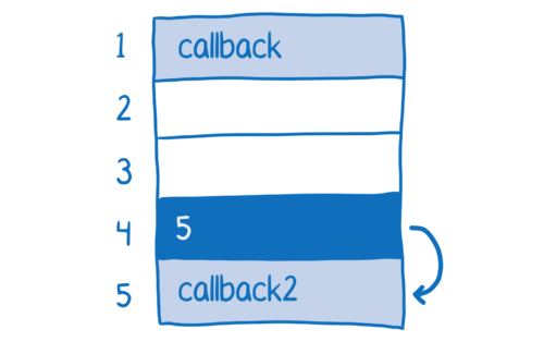Function pointer at memory address 4 changes to point to callback2 at memory address 4