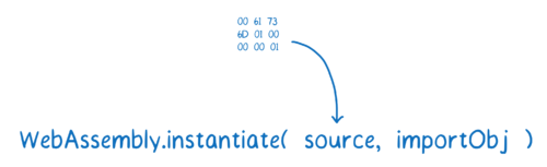 Binary code being passed in as the source parameter to WebAssembly.instantiate