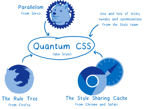 4 browser engines feeding in to Quantum CSS