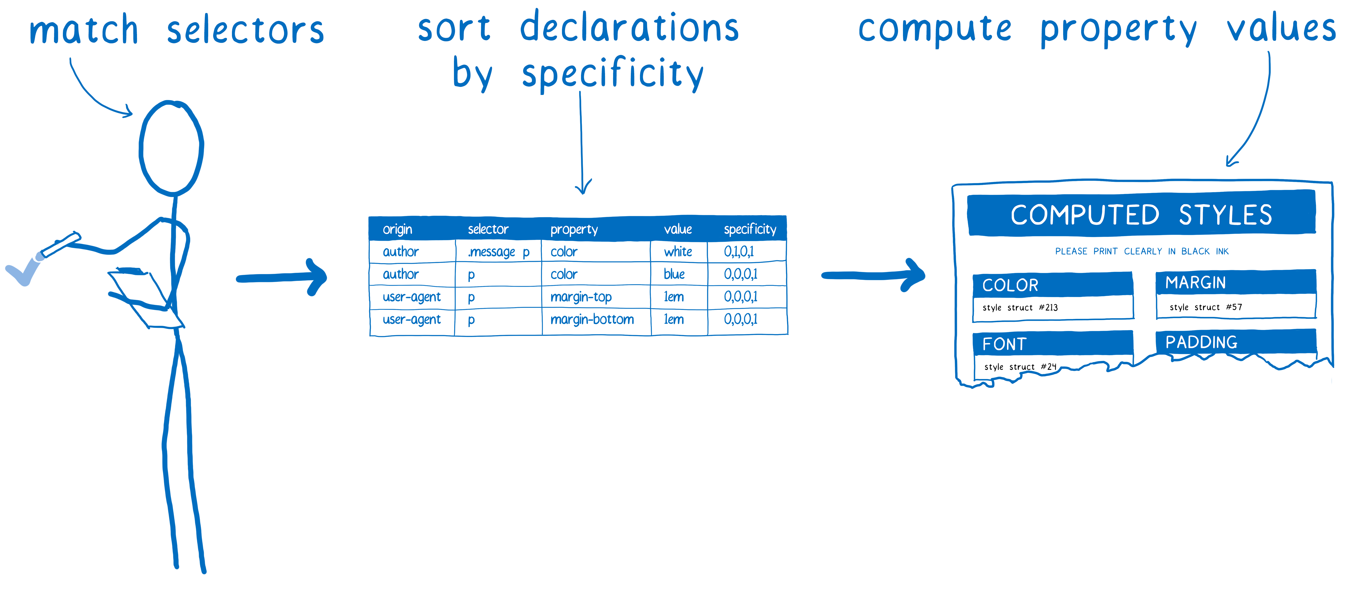 Steps In CSS Style Computation Selector Matching Sorting By Specificity And Computing Property