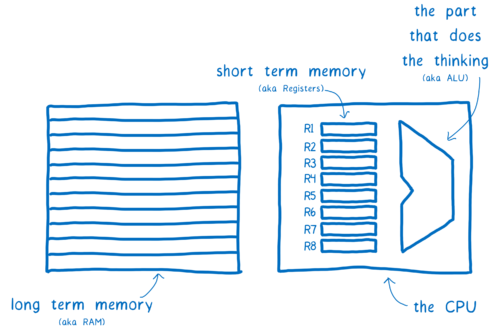 CPU with ALU (the part that does the thinking) and registers (short term memory)