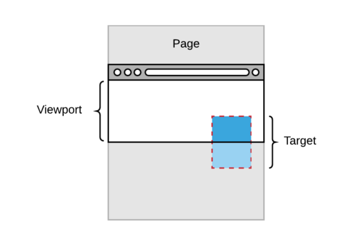 Illustration of a target element partially intersecting with a browser's viewport