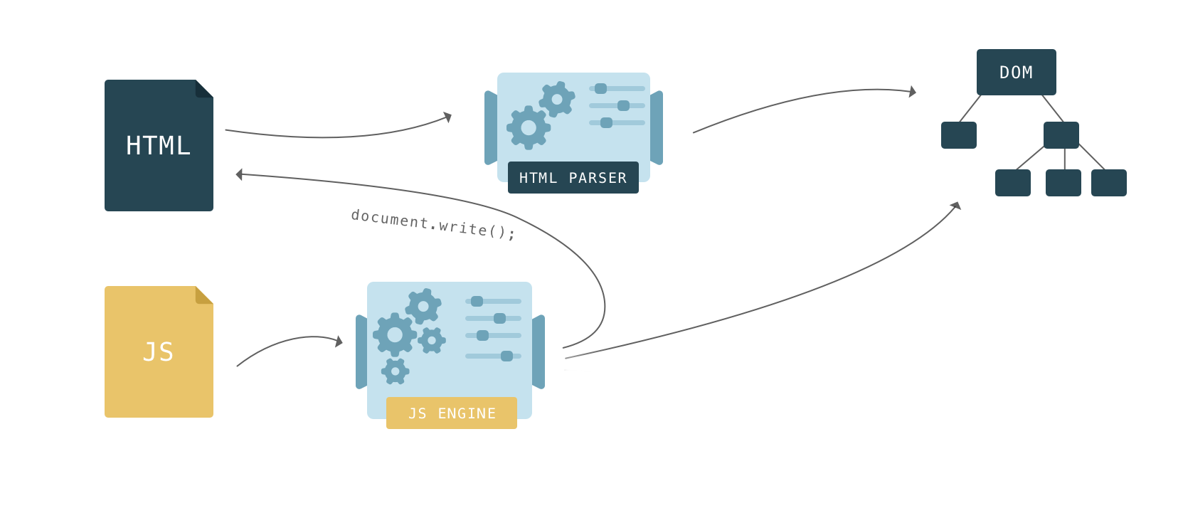 Building the DOM faster: speculative parsing, async, defer