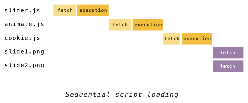 Building the DOM faster: speculative parsing, async, defer and