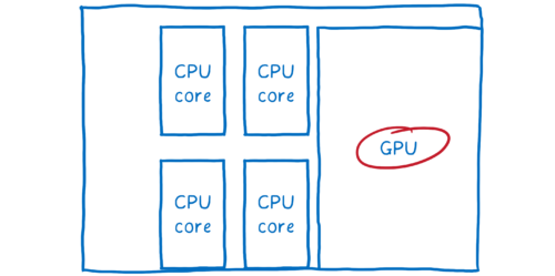A drawing of a computer chip with 4 CPU cores and a GPU