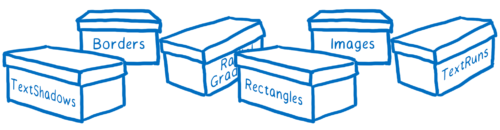 Boxes labeled with the type of batch they contain (e.g. Borders, Images, Rectangles)