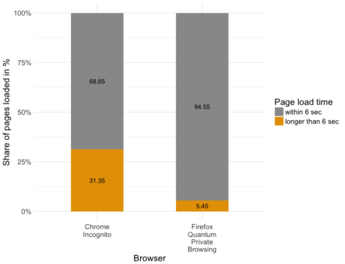 Comparing Browser Page Load Time: An Introduction to ...