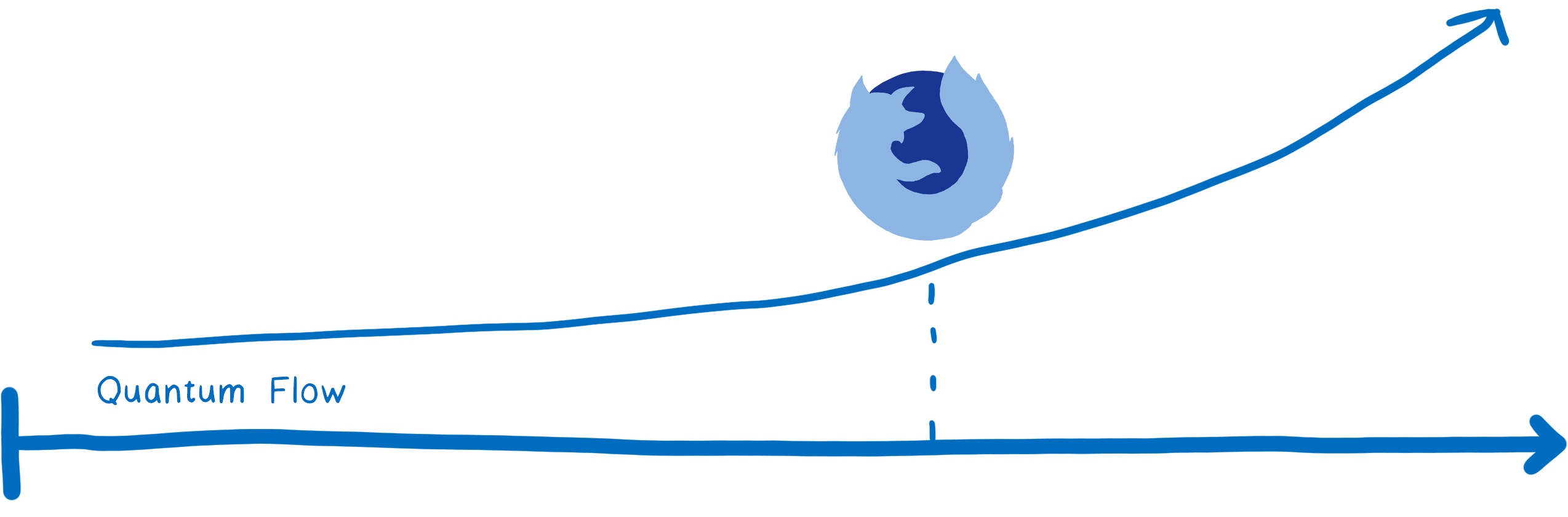 Entering the Quantum Era—How Firefox got fast again and