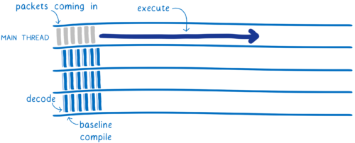 Timeline showing packets coming in on the valuable thread, and decoding and baseline compiling going on across a pair of threads concurrently, resulting in execution starting up sooner and with out compiling breaks.