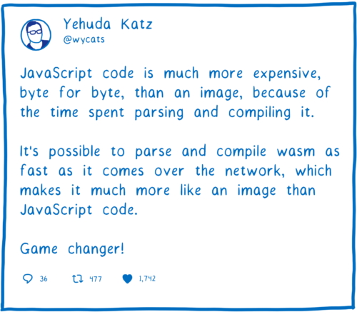 Tweet from Yehuda Katz saying it's possible to parse and compile wasm as fast as it comes over the network.