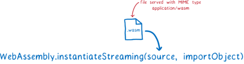 WebAssembly.instantiateStreaming call, which takes a response object with the source file. This has to be served using MIME type application/wasm.