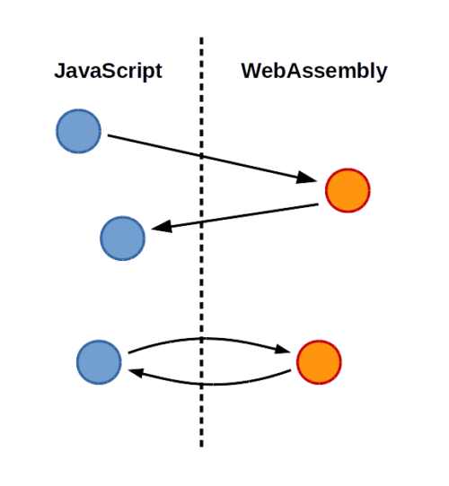 Emscripten emits a combination of WebAssembly & JavaScript (a conceptual diagram)