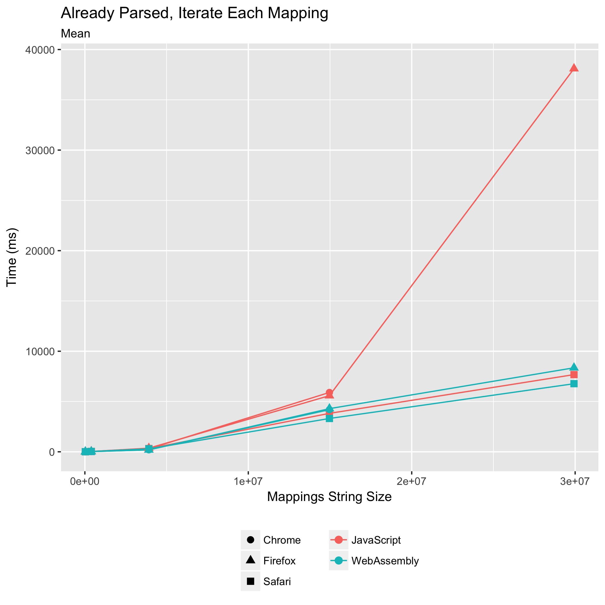 Oxidizing Source Maps with Rust and WebAssembly - Mozilla Hacks