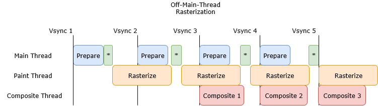 Off-Main-Thread Paint diagram showing individual frames.