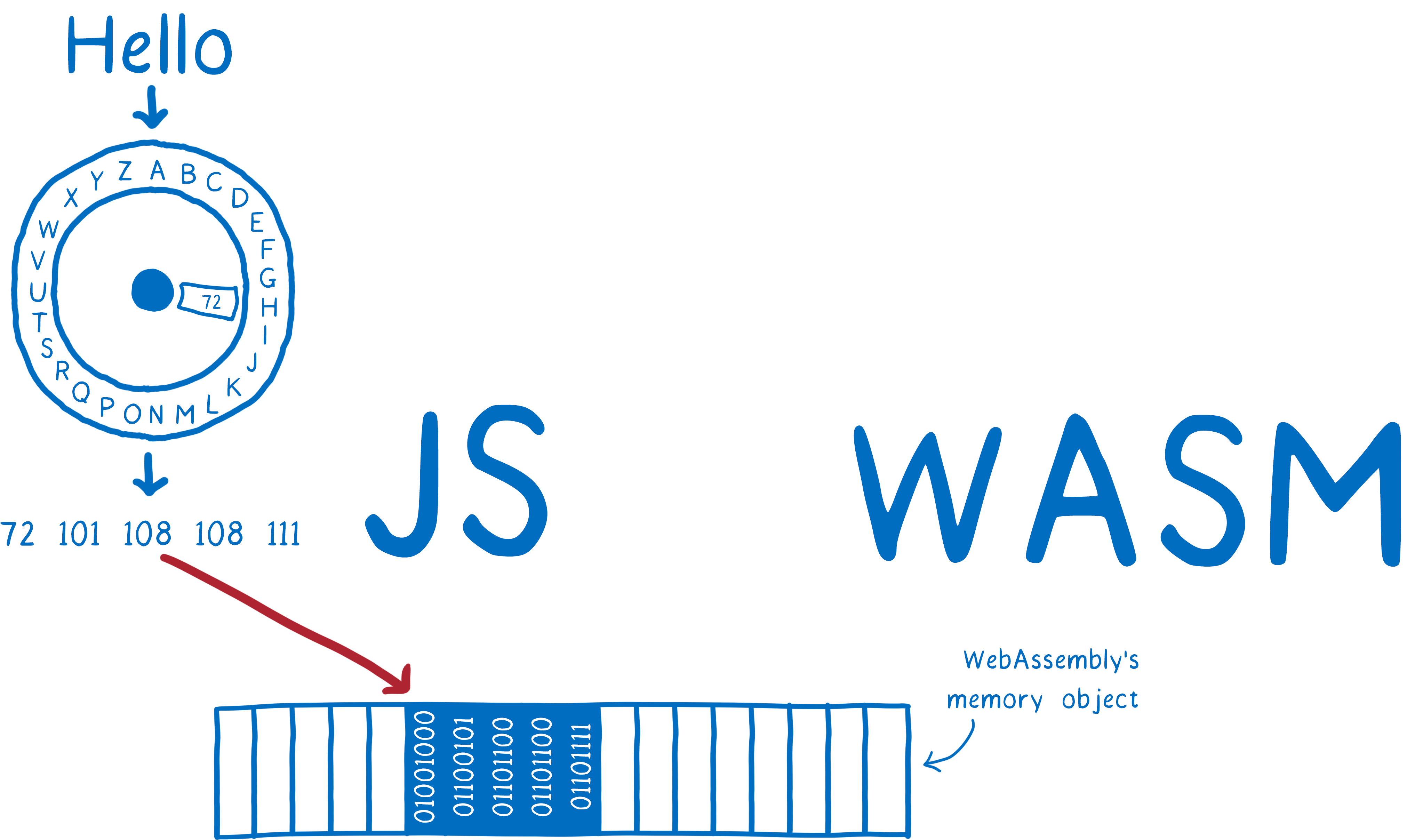 WebAssembly Interface Types: Interoperate with All the