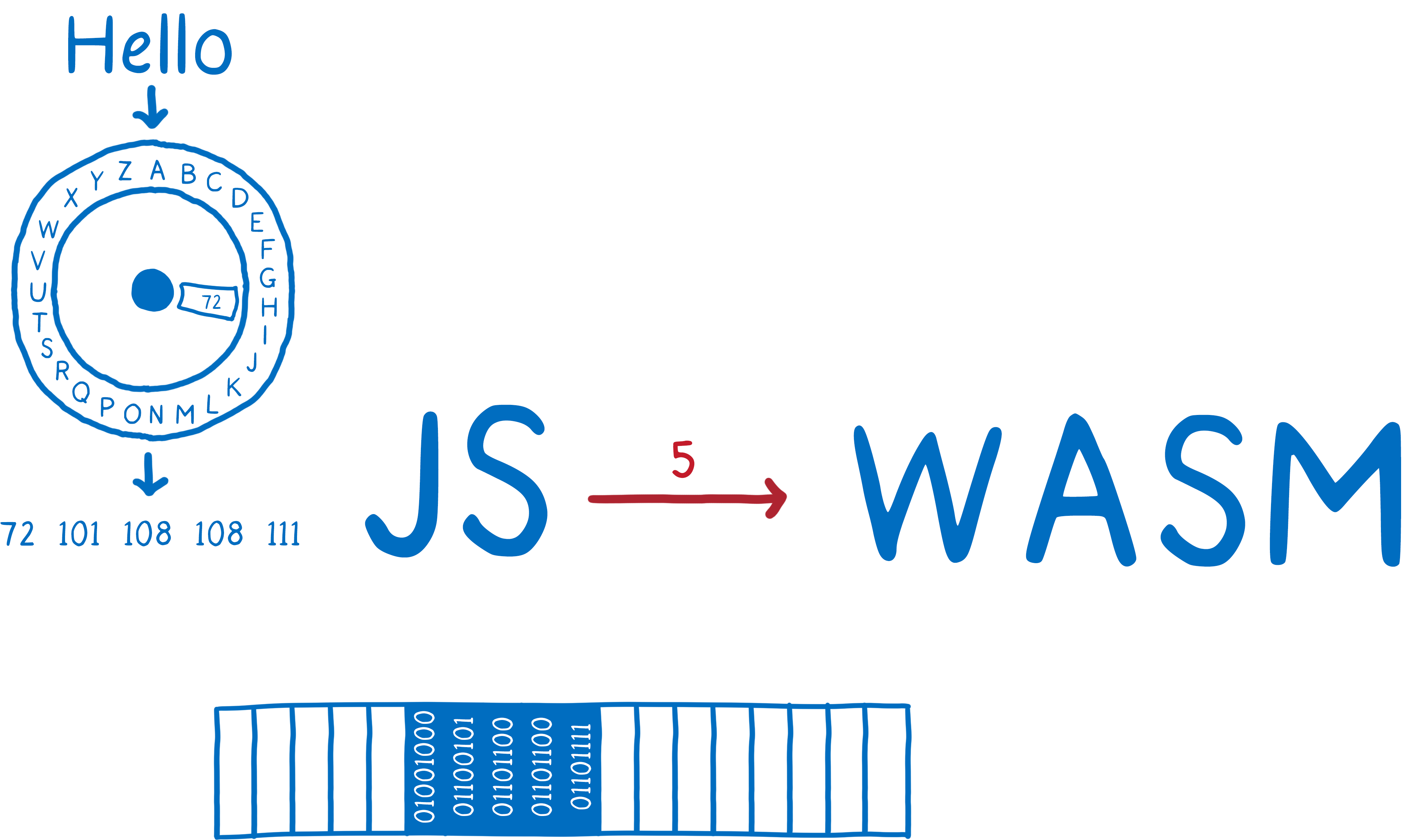 making webassembly better for rust amp for all languages