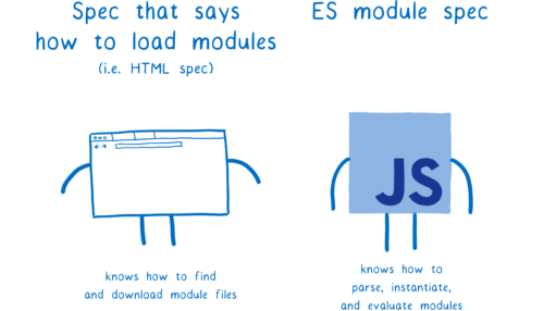 Two cartoon figures. One represents the spec that says how to load modules (i.e., the HTML spec). The other represents the ES module spec.